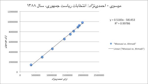 1388-Moosavi_vs_Ahmadi-600px