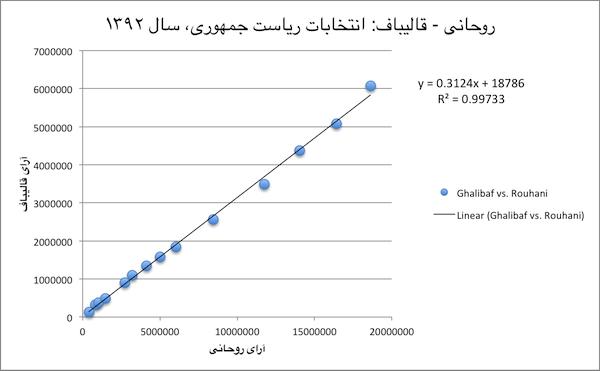 1392-Ghalibaf_vs_Rouhani-600px