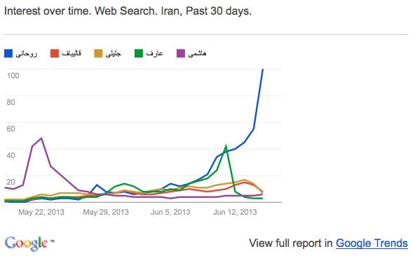 2013-06-17-GoogleTrends-Candidates