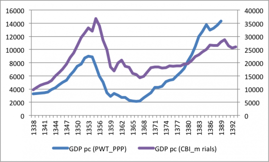 2015-08-08-gdp-pc-ppp-vs-constant-price